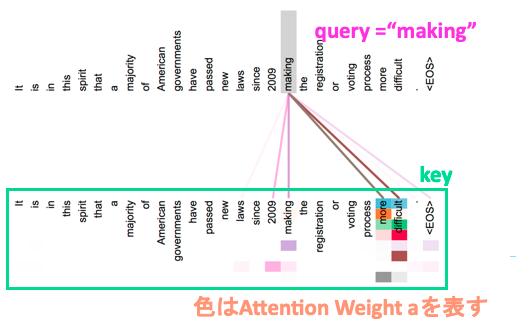 attention-visualization