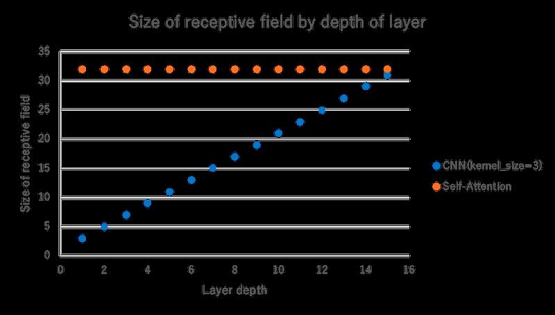 receptive-field